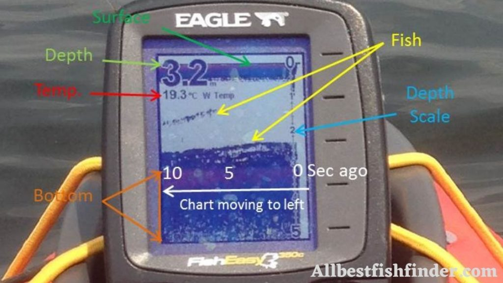 Understanding fish finder (how to use a fish finder )