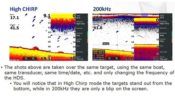 High CHIRP.what is CHIRP on a Fish Finder